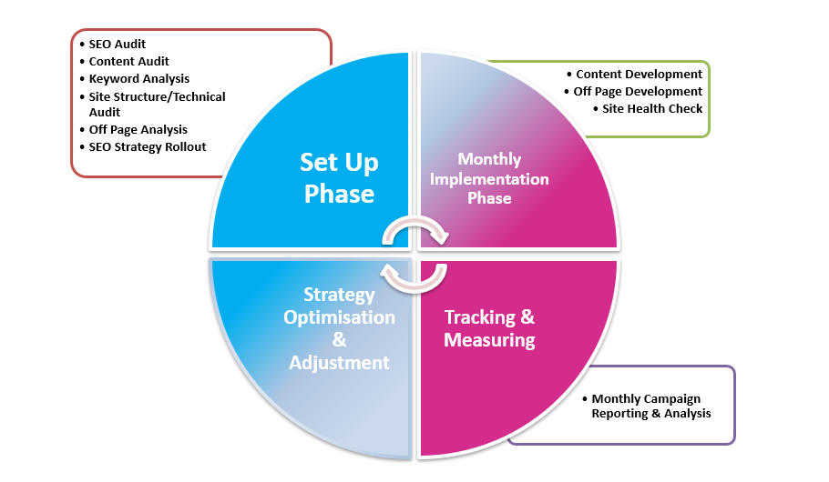 SEO Phased Approach